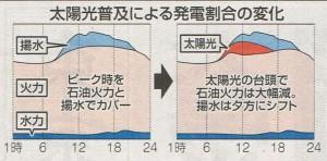 2015.08.30 東京新聞2面  ピーク時太陽光