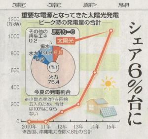 2015.08.30 東京新聞 太陽光発電6%台 グラフ